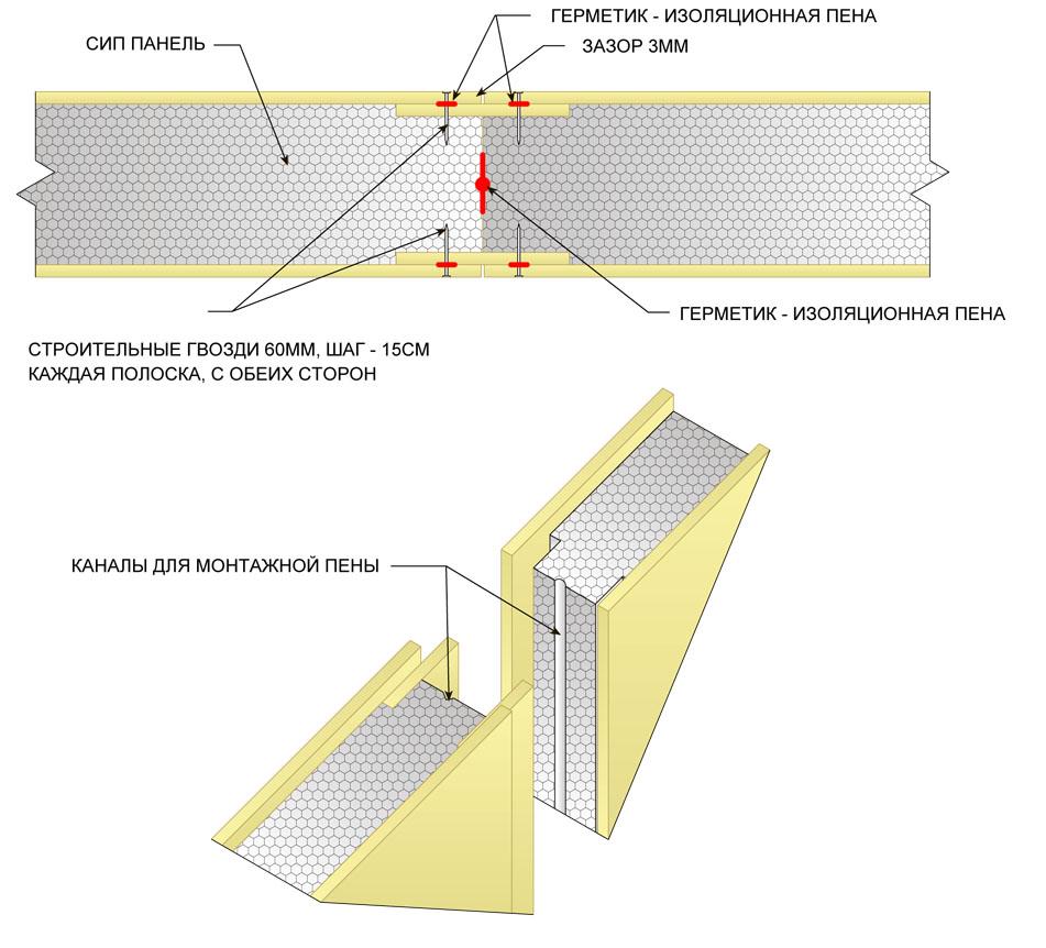 Схемы узлов стыковки сип панелей - форум - сип панели - стро.