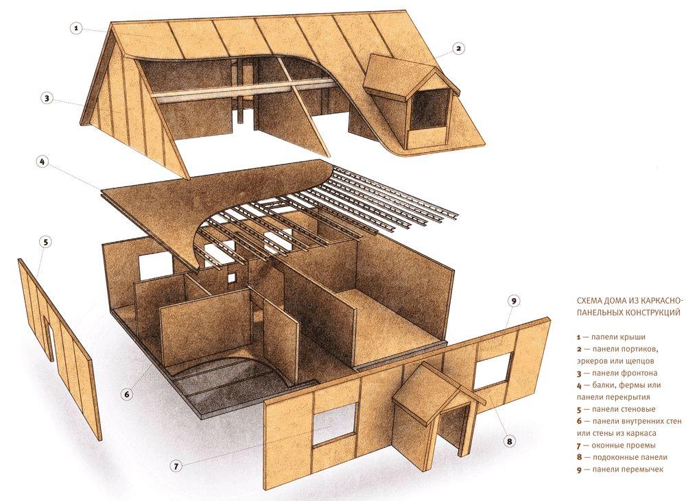 Как построить из сэндвич панели дом своими